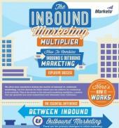 The-Inbound-Marketing-Multiplier-170x184