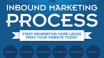 Process Inbound Marketing