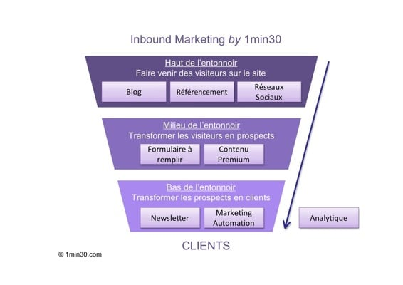Process Inbound Marketing résumé