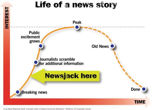 Vie et mort d'une actualité
