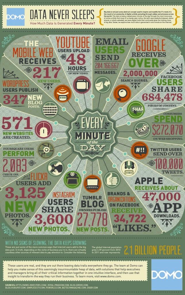 Combien de données sont crées toutes les 1min30