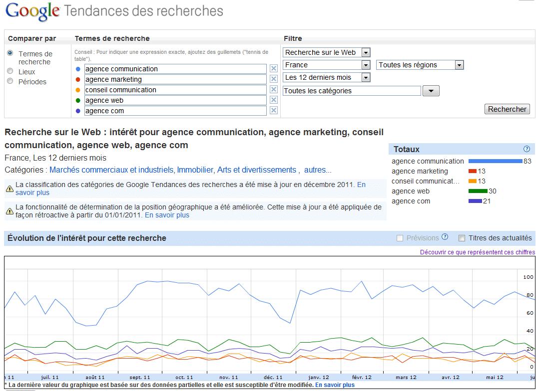 Google Tendances des recherches