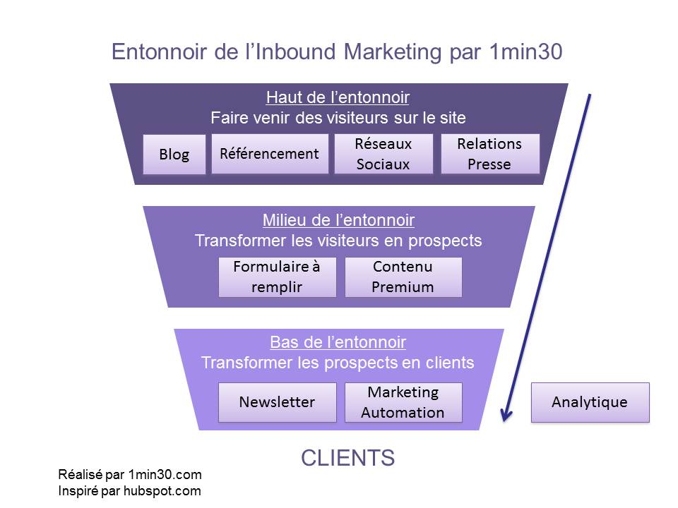 Entonnoir Inbound Marketing avec RP