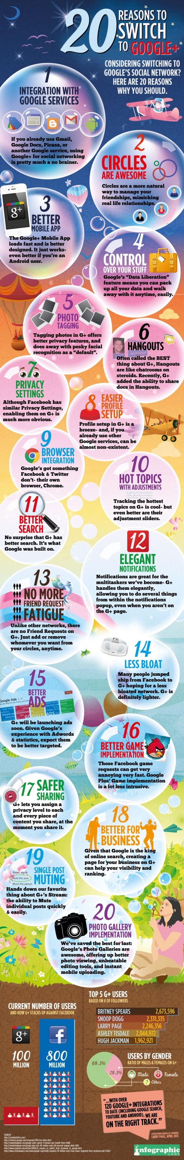 20 bonnes raisons de passer sous Google+