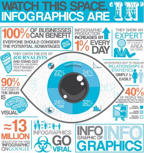 Pourquoi utiliser une infographie ? [Infographie]