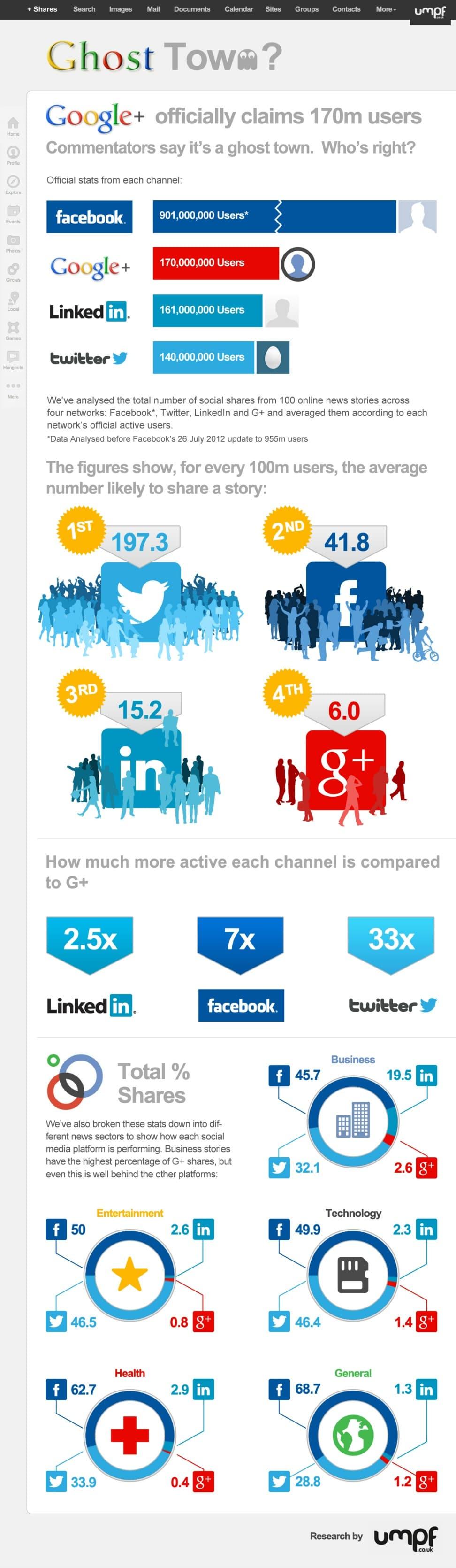 Google+ et les autres réseaux sociaux