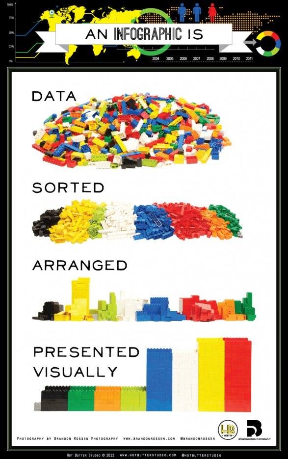 Infographie pour expliquer ce qu'est une infographie