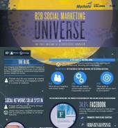 L'univers du social marketing B2B [Infographie]