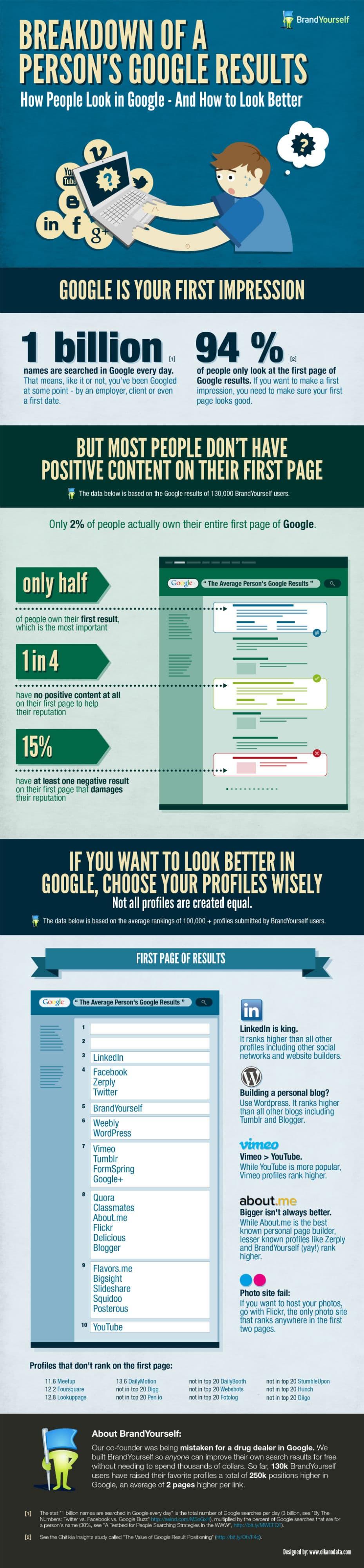 Optimisez vos résultats de personal branding [Infographie]