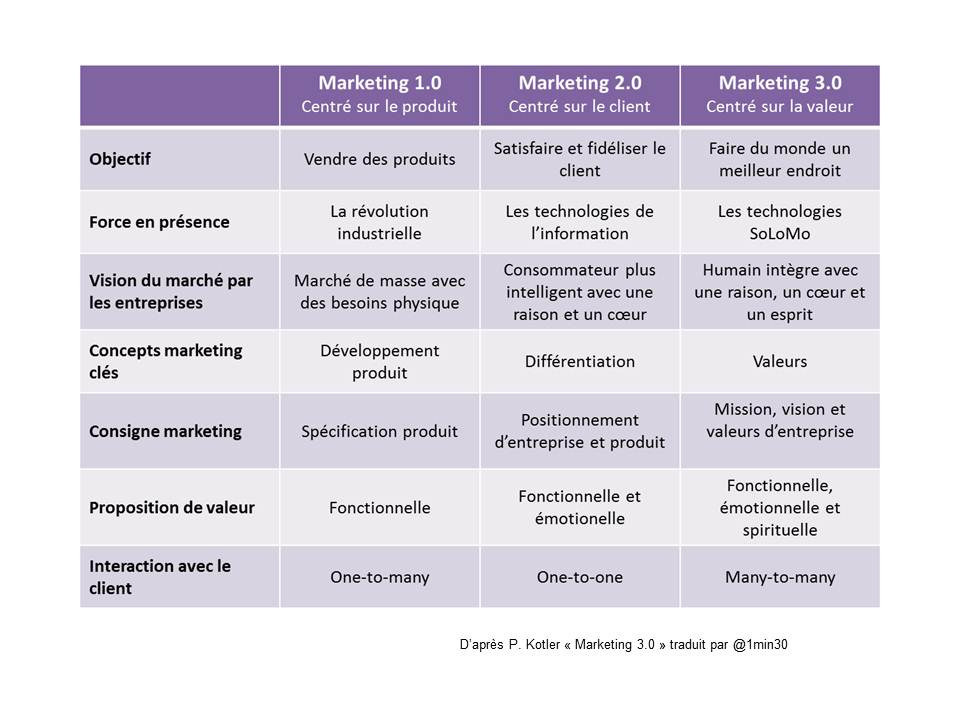 Tableau de comparaison entre les 3 versions de marketing