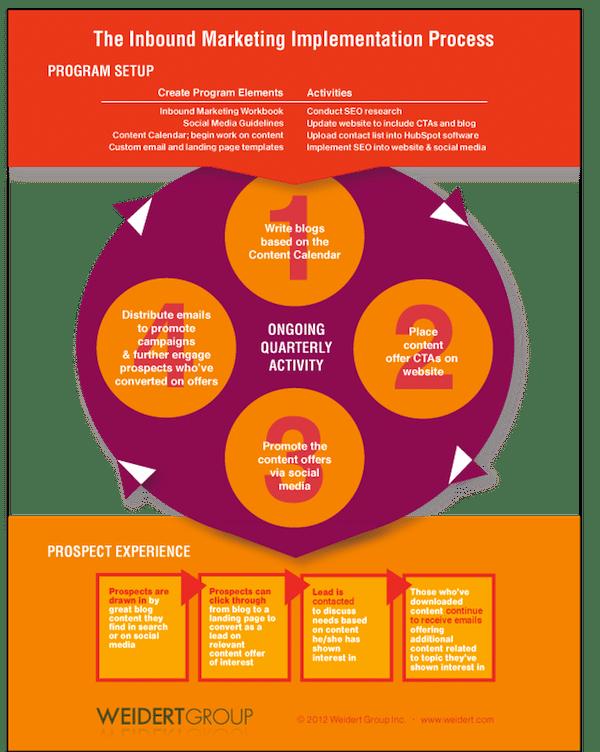 Process d'implémentation d'une stratégie d'Inbound Marketing