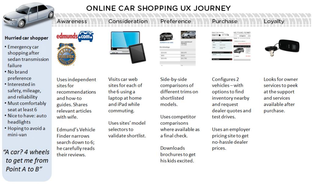 Parcours d'achat sur Internet Automobile