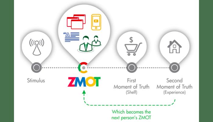 ZMOT Zero Moment of Truth par Google