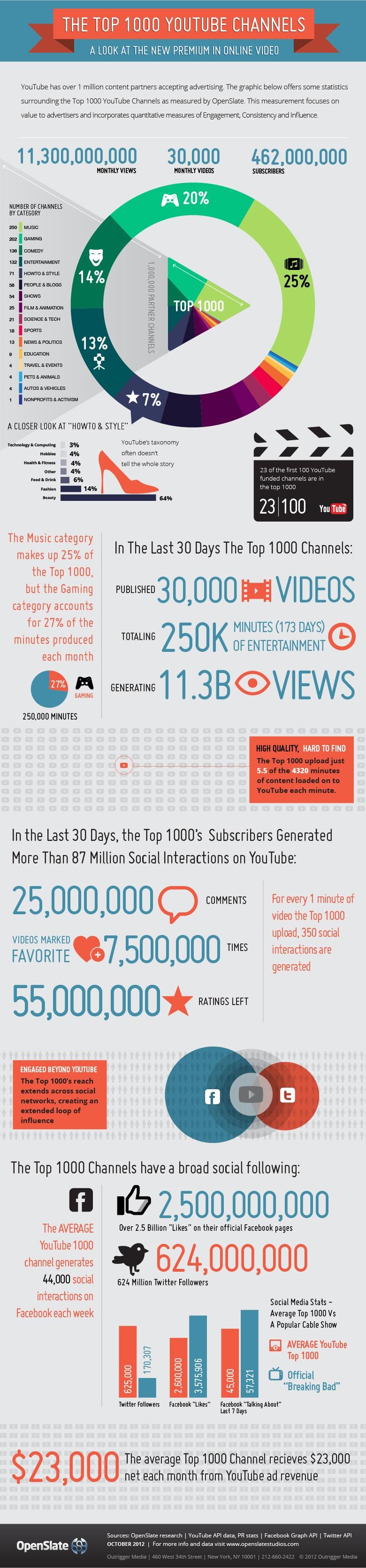Le Top 1000 Youtube en infographie