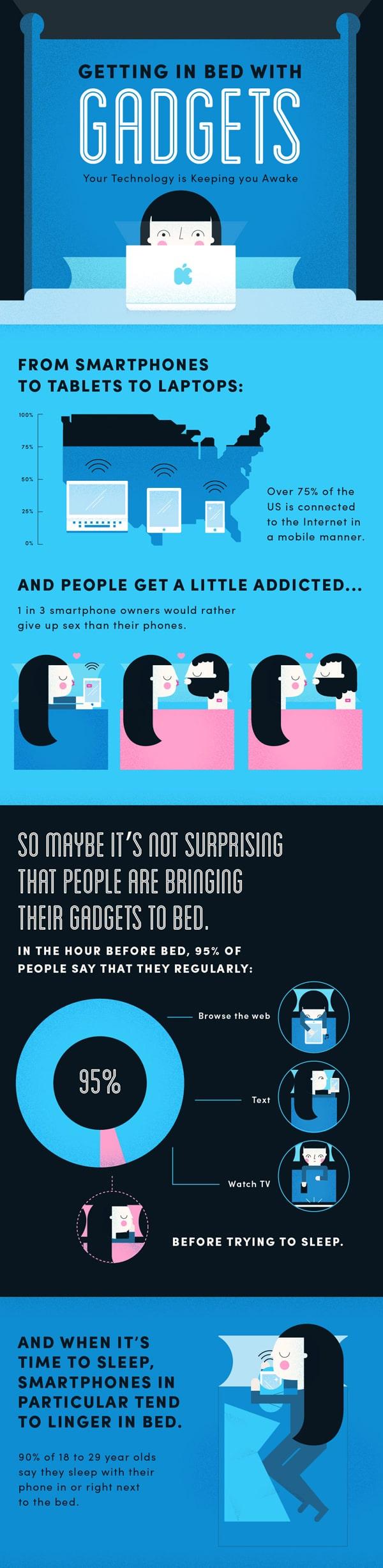 Usage des smartphone au lit 1