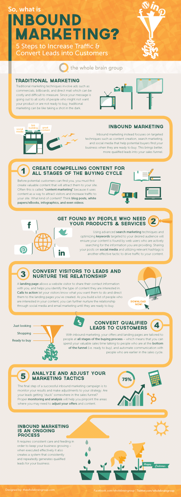 Infographie Inbound Marketing