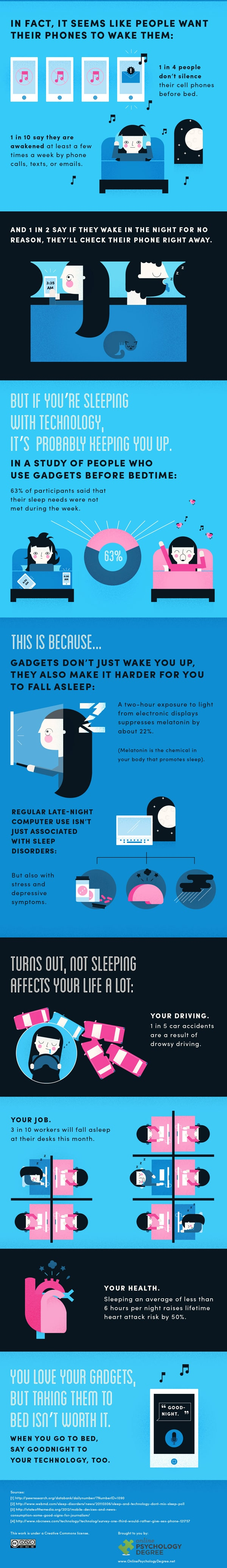 Usage des smartphone au lit 2