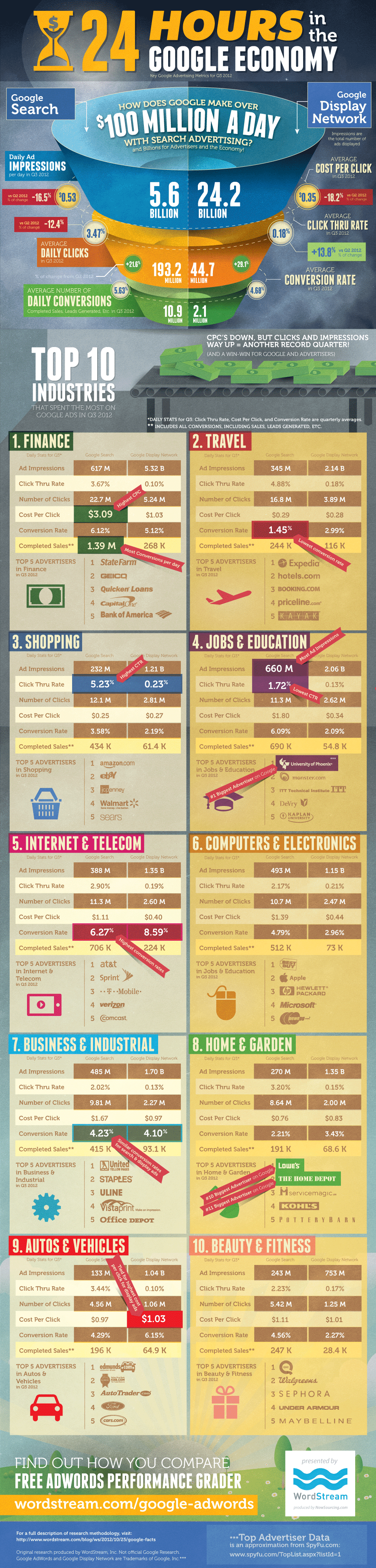 Analyse comparée Google Adwords et Google Display