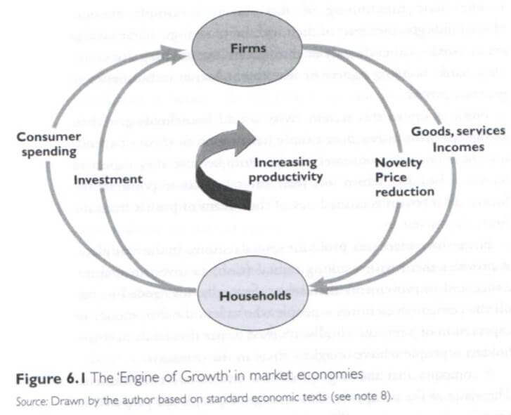 Vision de l'économie classique d'après Tim Jackson
