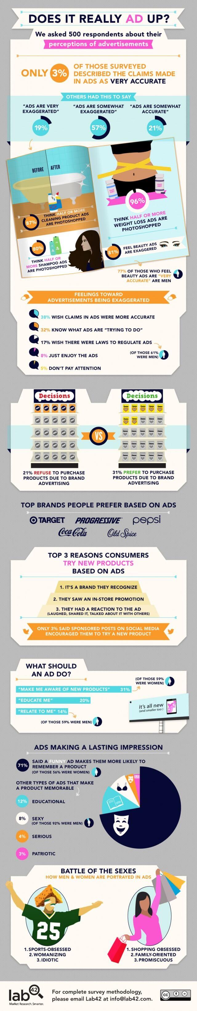Qui croit encore à la publicité?