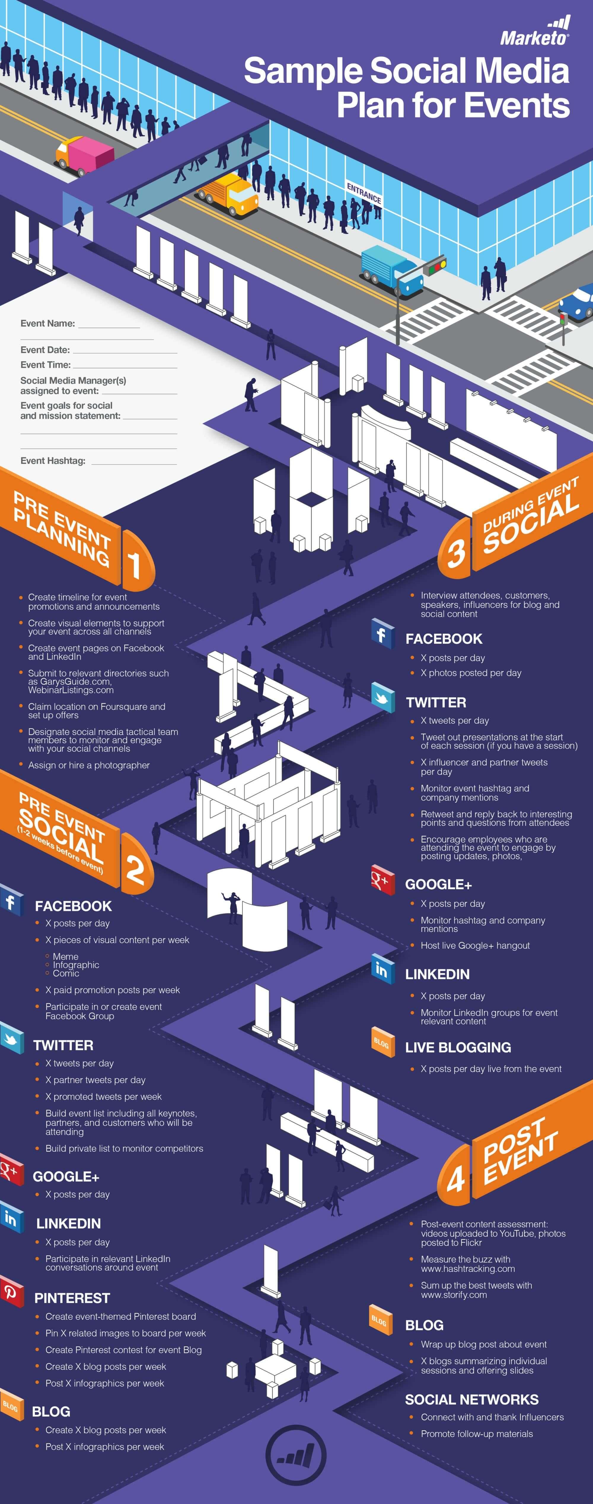 Plan média social pour préparer un évènement