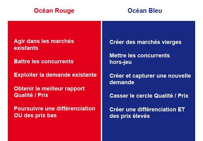 strategie-ocean-bleu-comparatif