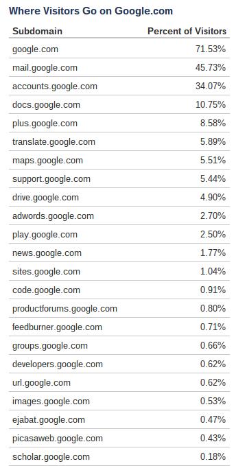 Organisation en sous domaine des services Google