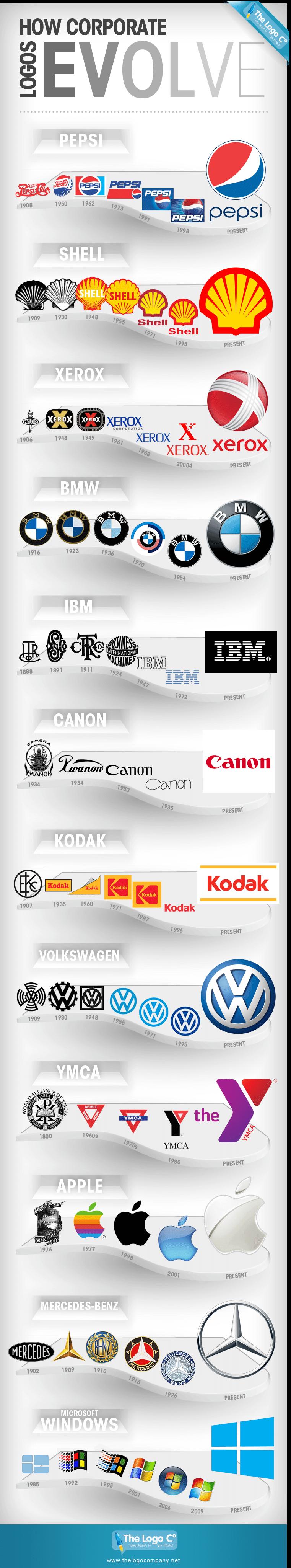 Evolution des logos de marque Apple Microsoft BMW