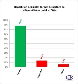 Plateforme vidéo utilisée par les entreprises françaises