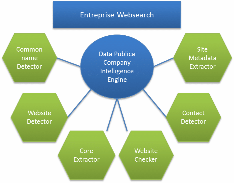 Data pubica engine
