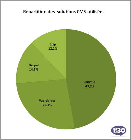 Répartition des CMS utilisées en France