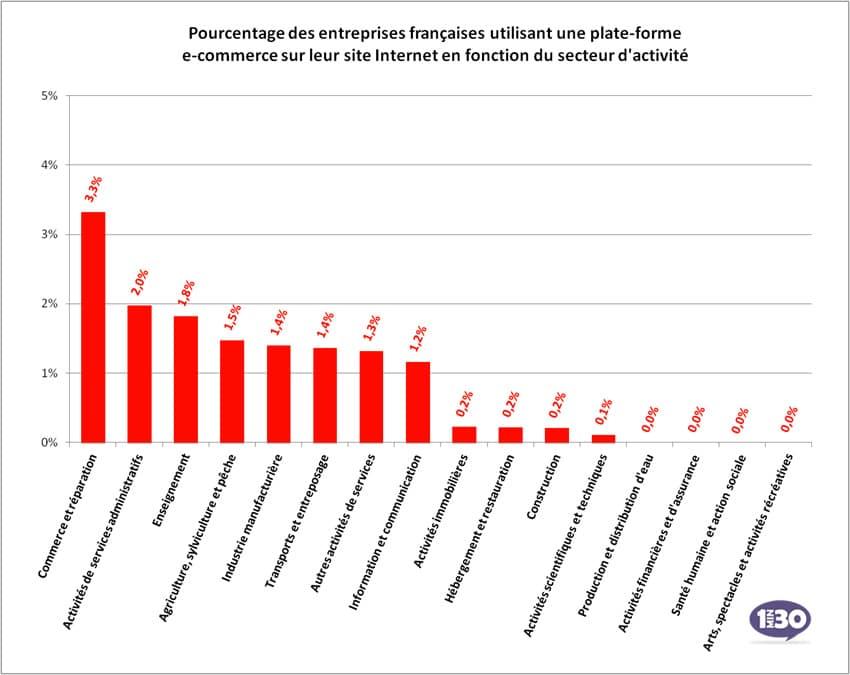 Pourcentage d'entreprises utilisant une solution ecommerce