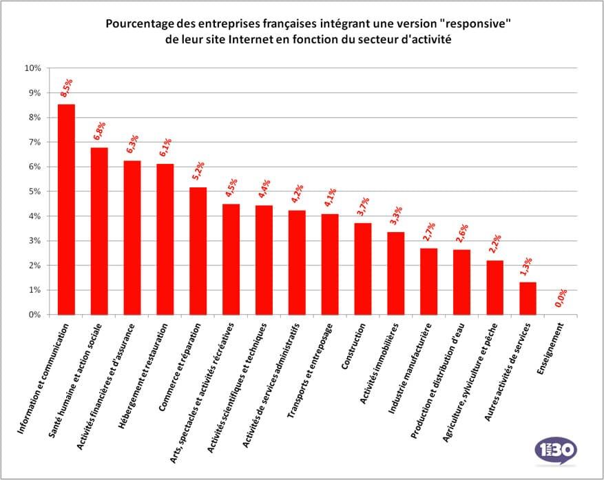 Pourcentage des entreprises utilisant du Responsive Design