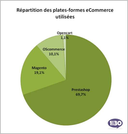 Répartition des solutions ecommece utilisées en France