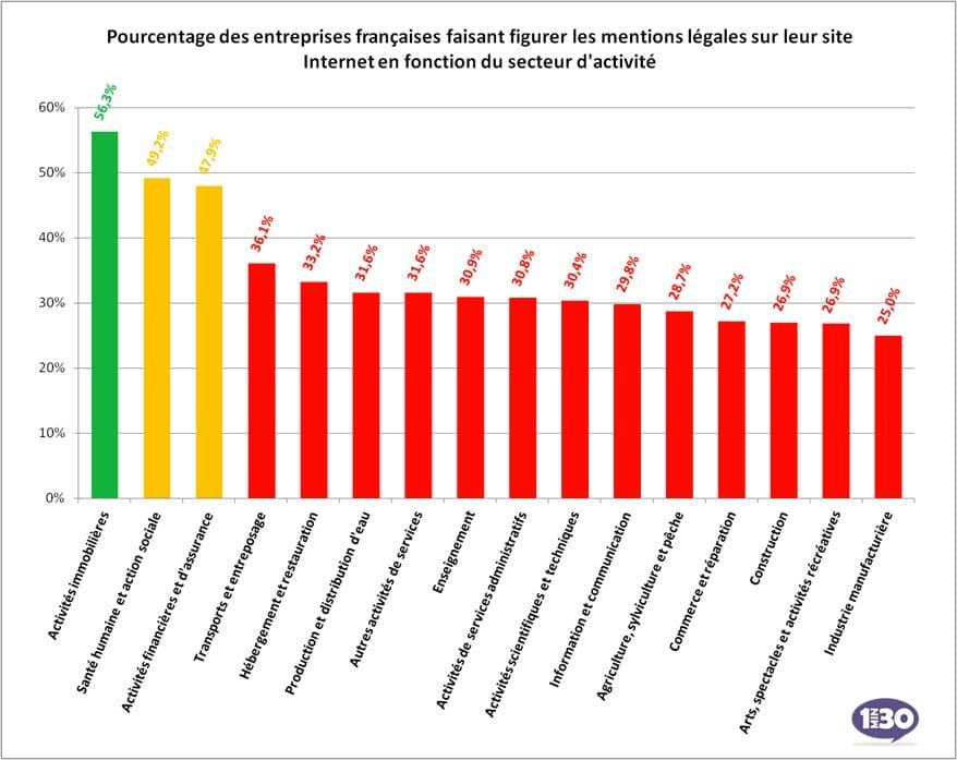 Pourcentage des entreprises faisant figurer les mentions légales sur leur site Internet par secteur d'activité