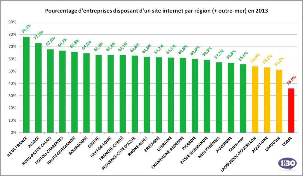 Part des entreprises par région disposant d'un site Internet
