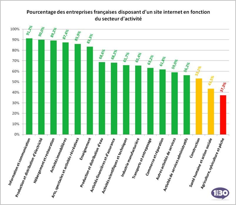 Part des entreprises par secteur d'activité disposant d'un site Internet
