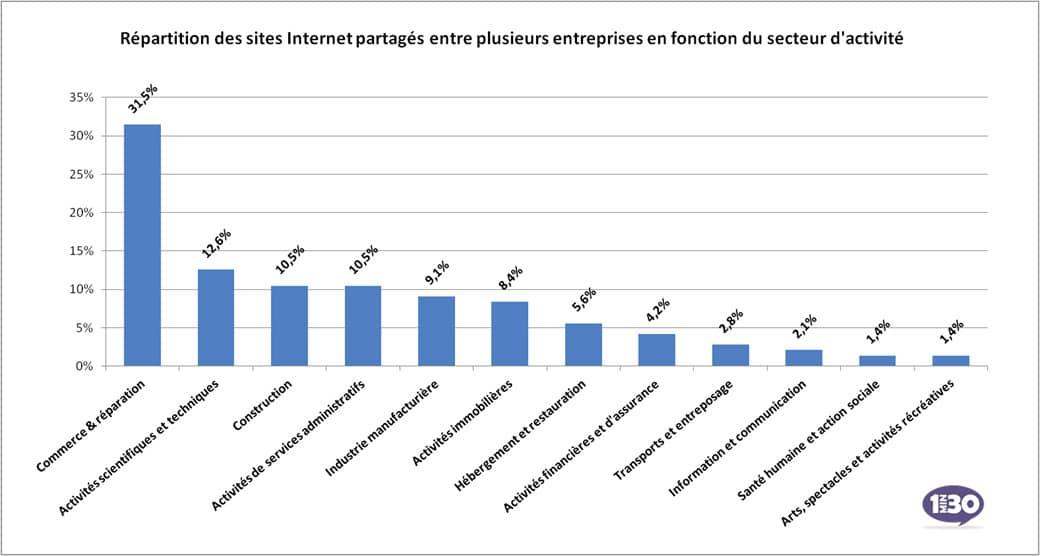 8% des entreprises partagent leur site Internet
