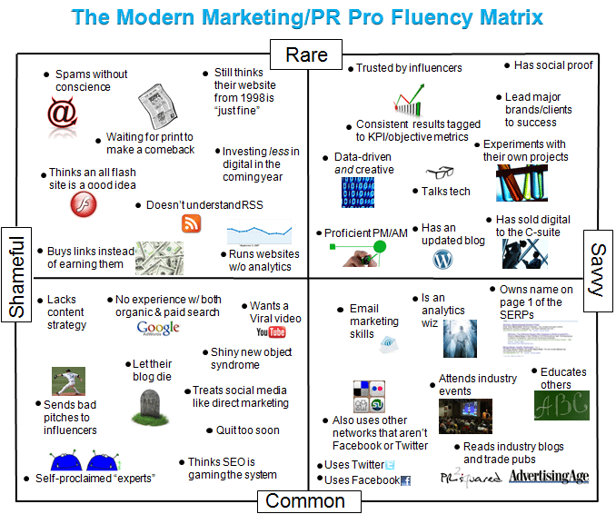 les compétences des pros du marketing et des RP 2.0