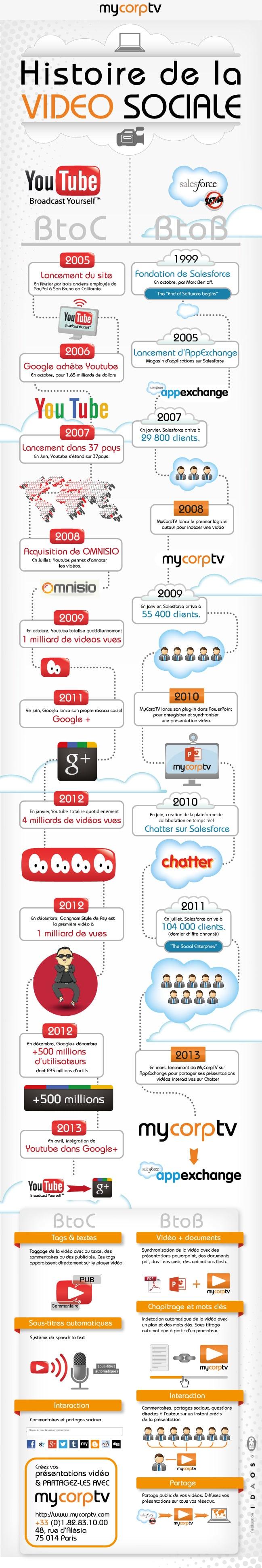 L'histoire de la vidéo sociale... en infographie
