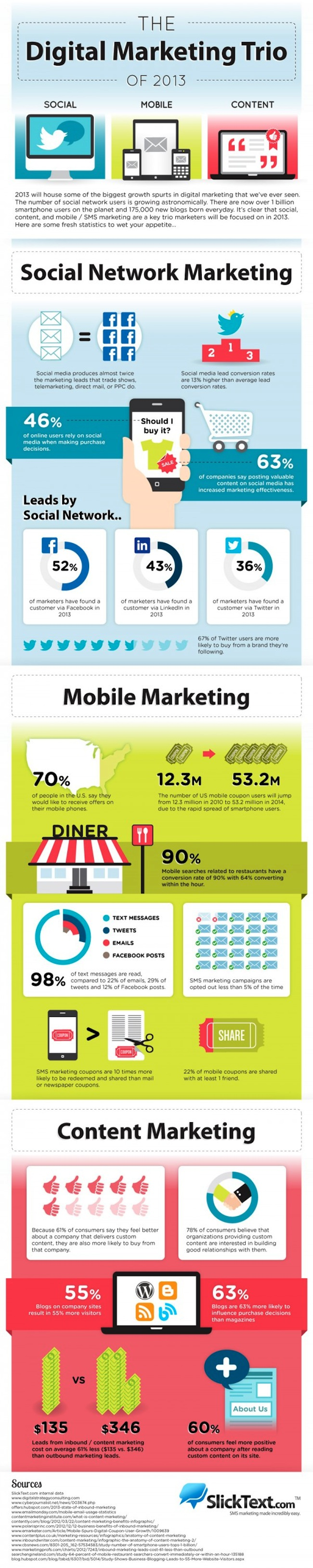 infographie social content mobile