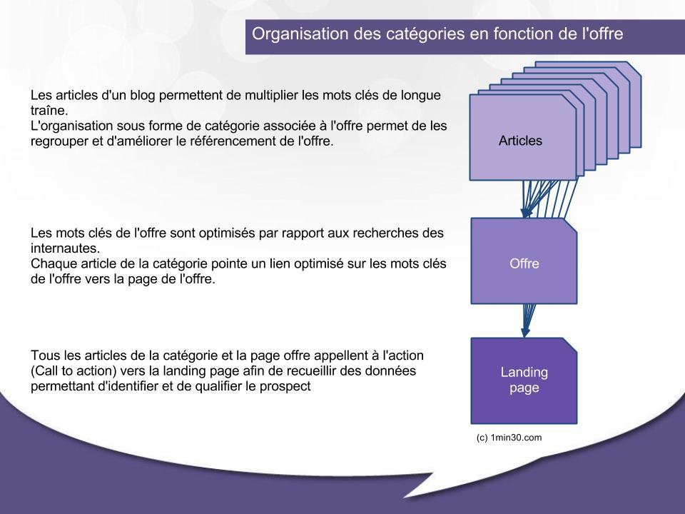 Organisation catégorie-offre