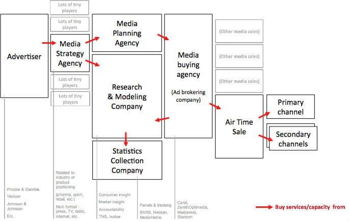 chaîne de la valeur des agences de communication