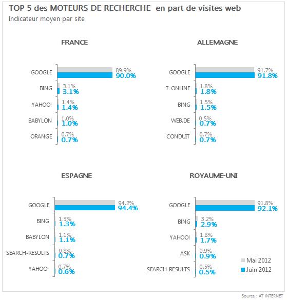classement-moteurs-recherche-france-allemagne-royaume-uni-espagne-juin-2012