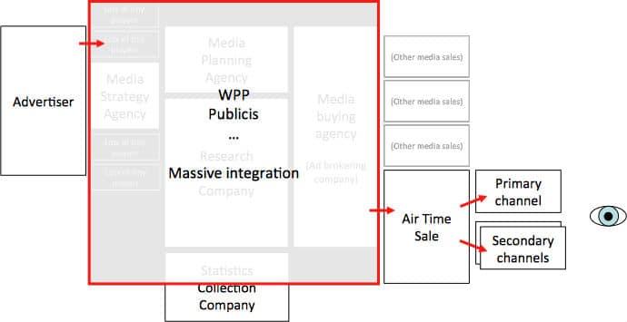 concentration des agences de communication