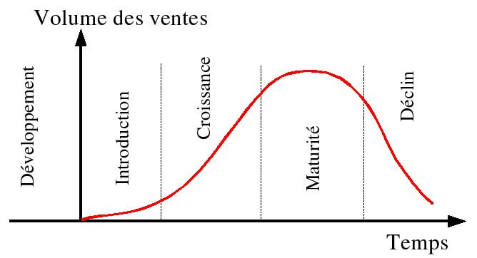 Phases de développement d'un produit