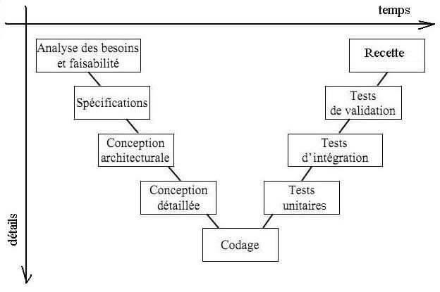 Quelles Sont Les étapes Dun Projet Web Agence Web 1min30