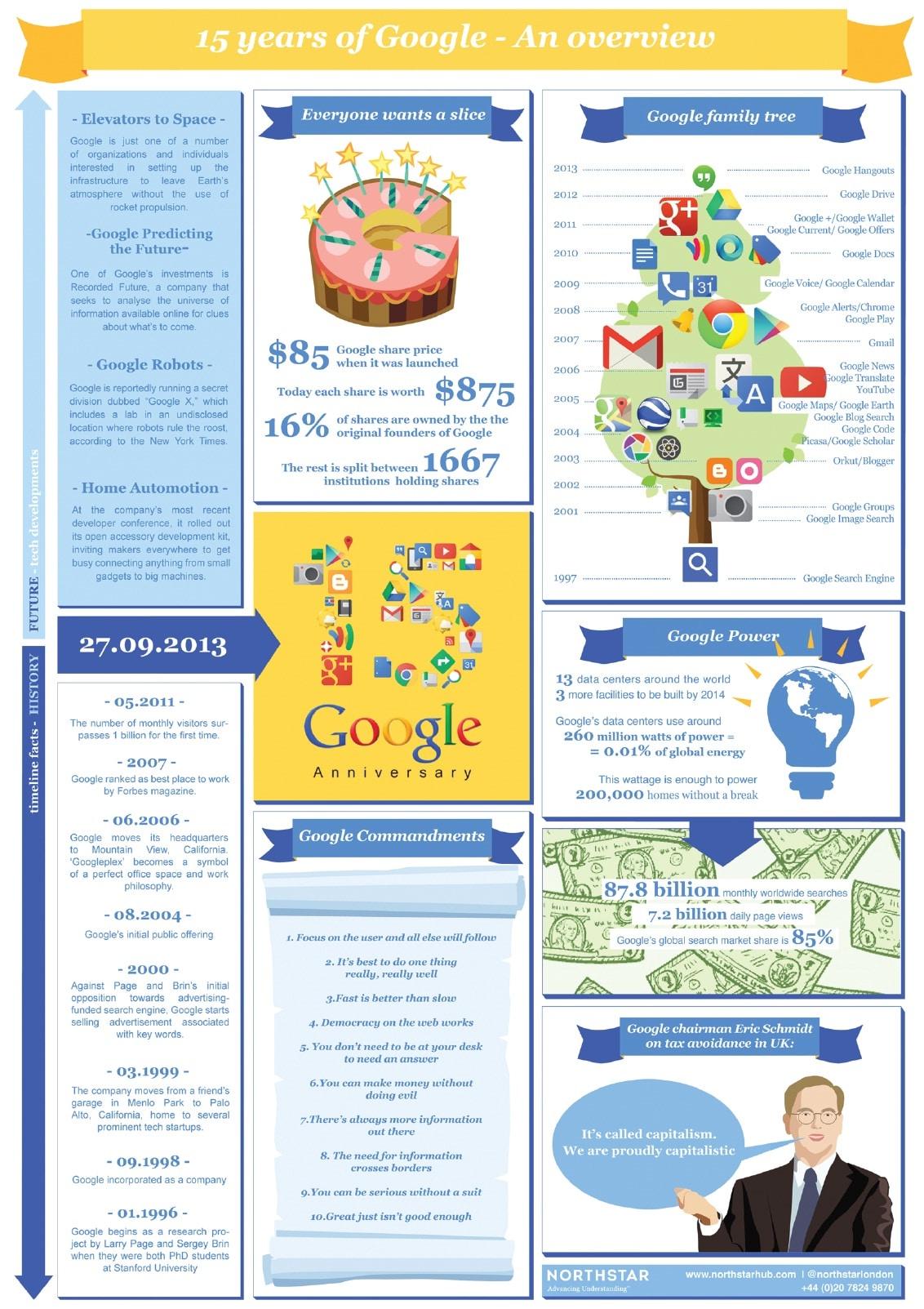 Google 15 ans