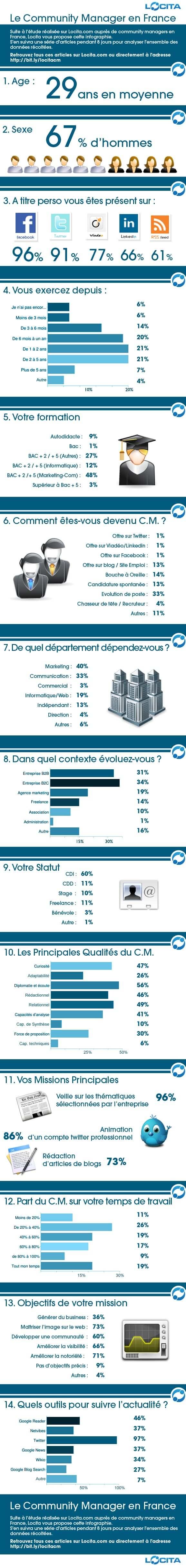 InfographieLocita