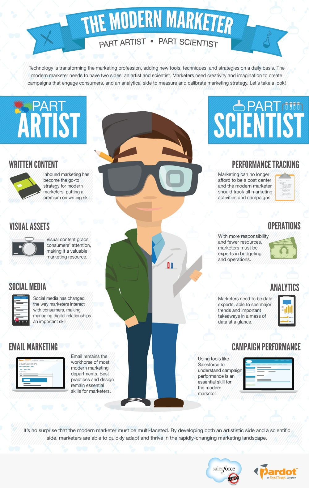 the modern marketer, mi-artiste mi-scientifique